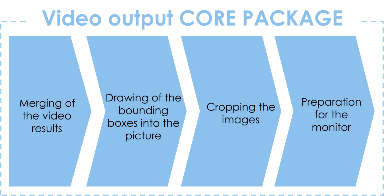 Video Output CORE Package