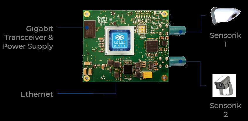 Anschlussübersicht des RTI 3.0 mit LPU